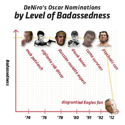 Oscars DeNiro Infographic